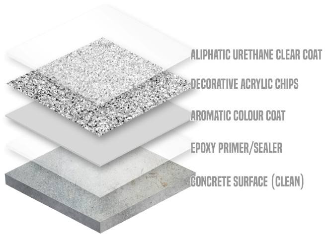 Flexstone - System Y - Waterproofing Diagram