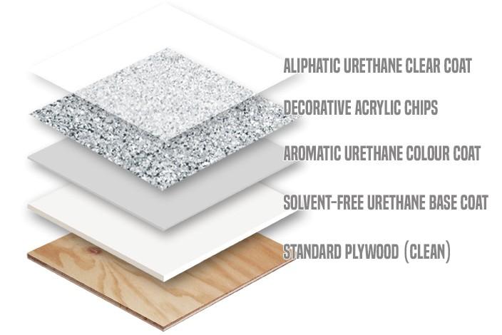 Flexstone - System X - Waterproofing Diagram