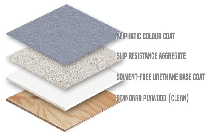 Flexstone - System S - Waterproofing Diagram